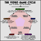 The Video Game Cycle